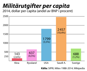 Milex_per_capita1